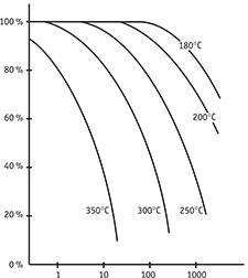 Beal Raider Heat Resistance Graph
